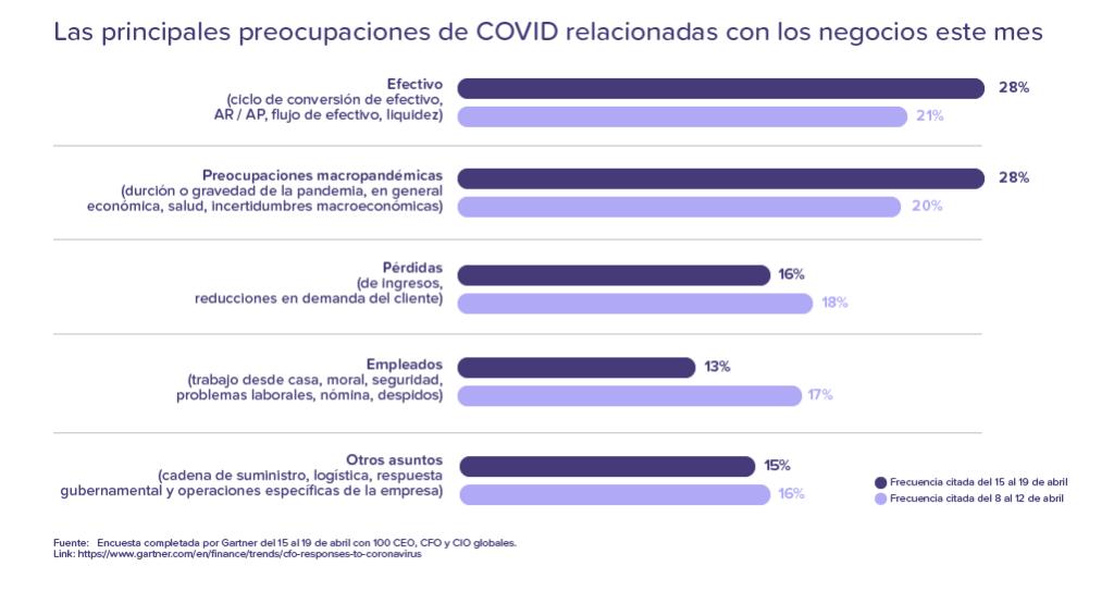 Preocupaciones de los directivos relacionadas con COVID.