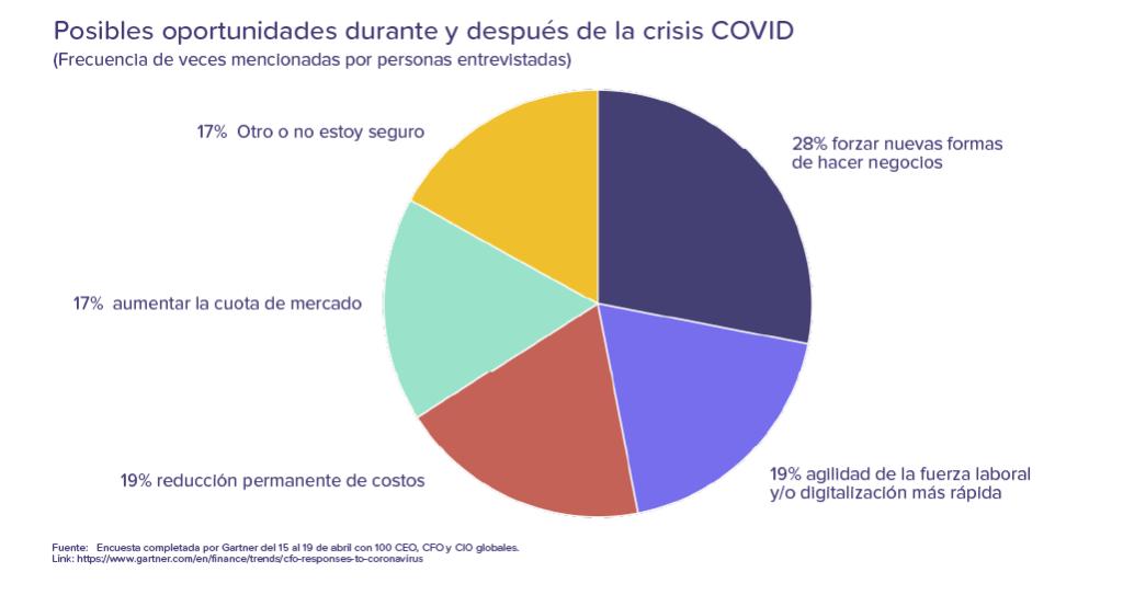 Posibles oportunidades durante y después de la crisis COVID