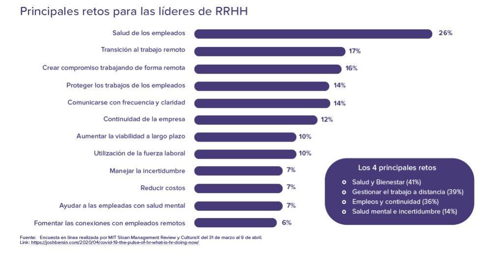 Principales retos para líderes RRHH