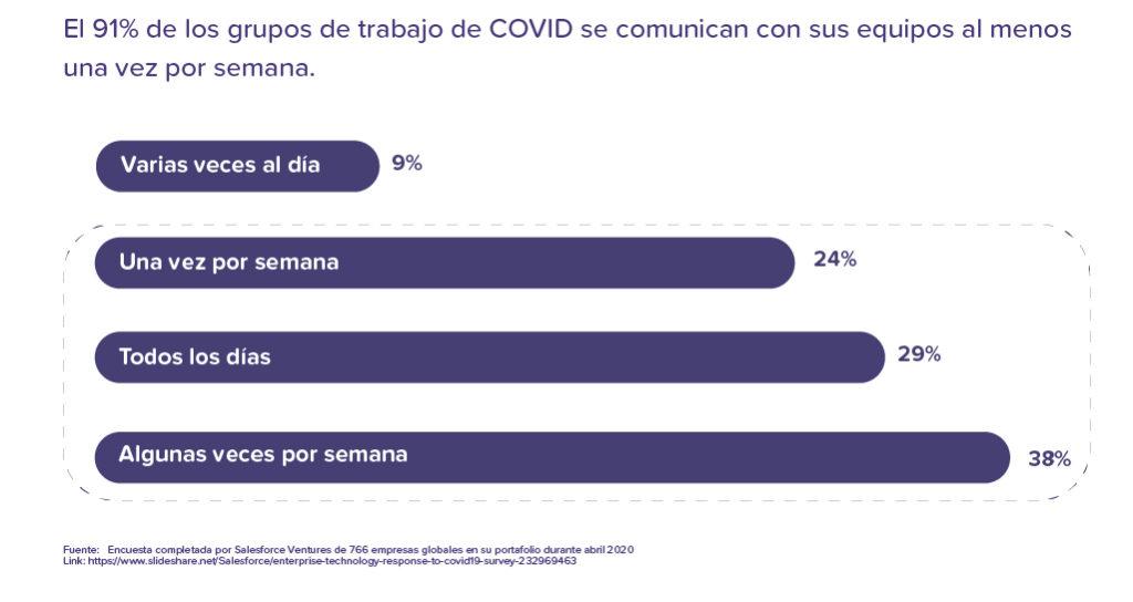 Frecuencia con la que los grupos de trabajo de COVID se comunican