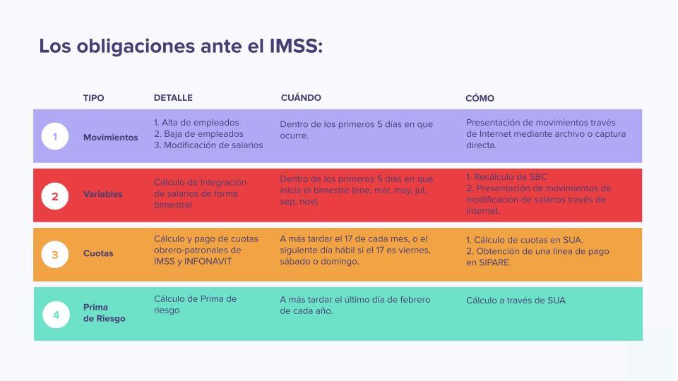 Obligaciones de las empresas ante el IMSS - Runa